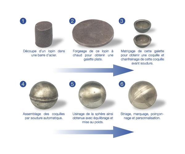Etapes de fabrication d'une boule de pétanque